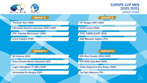 Europe Cup Men Group 2020-21